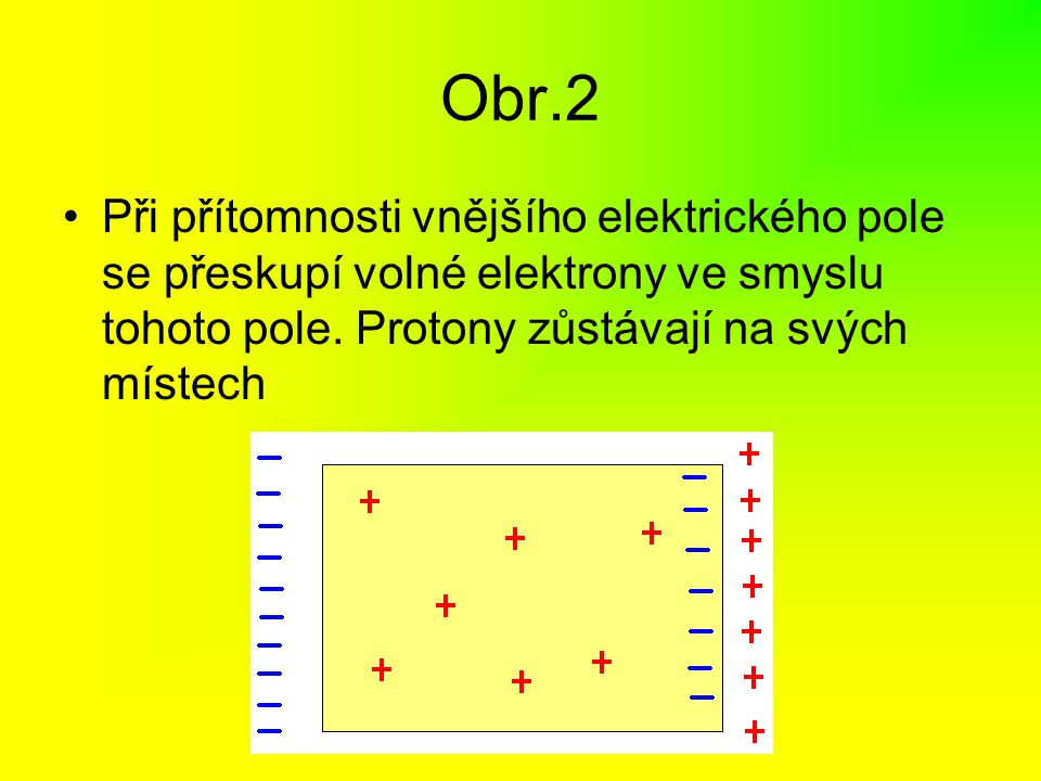 Obr.2 Při přítomnosti vnějšího elektrického pole se přeskupí volné elektrony ve smyslu tohoto pole.