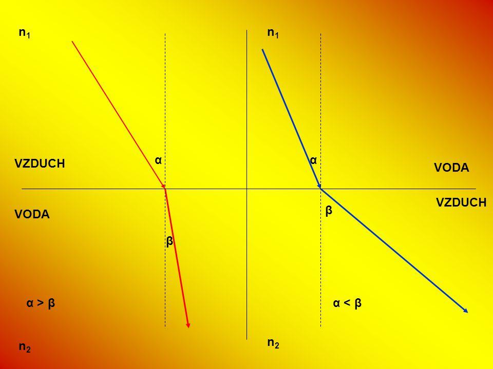 n1 n1 α α VZDUCH VODA VZDUCH β VODA β α > β α < β n2 n2