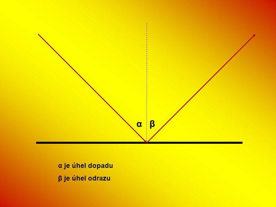 α β α je úhel dopadu β je úhel odrazu