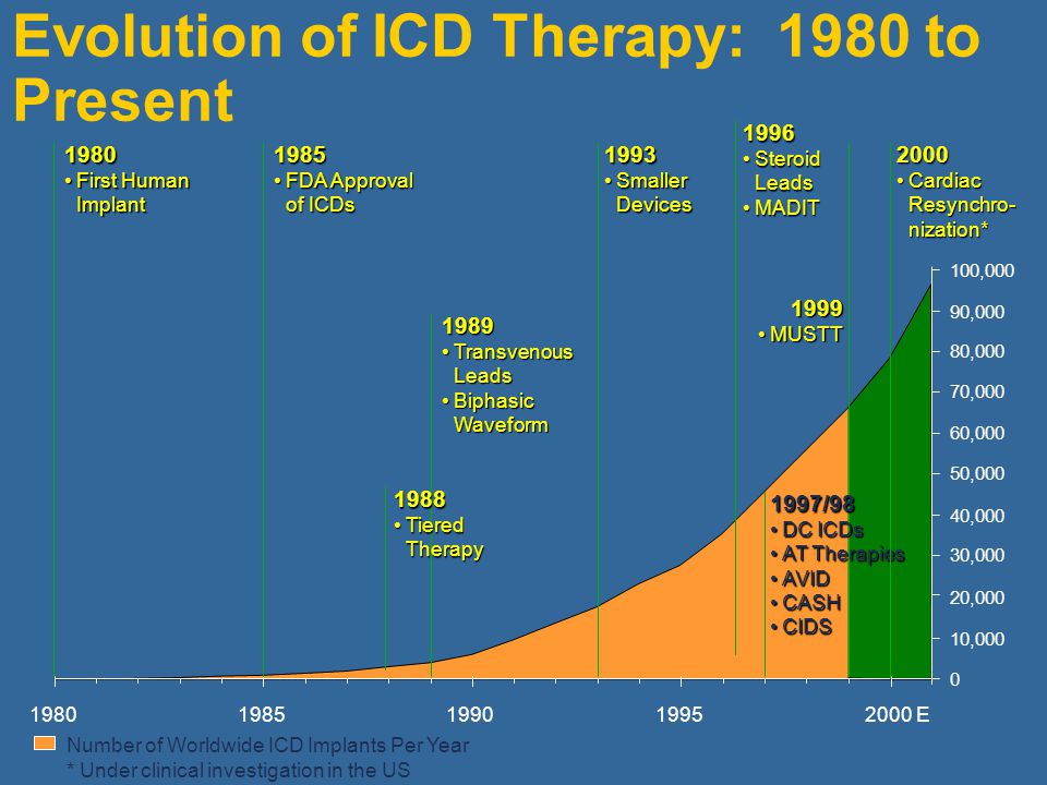 Evolution of ICD Therapy: 1980 to Present