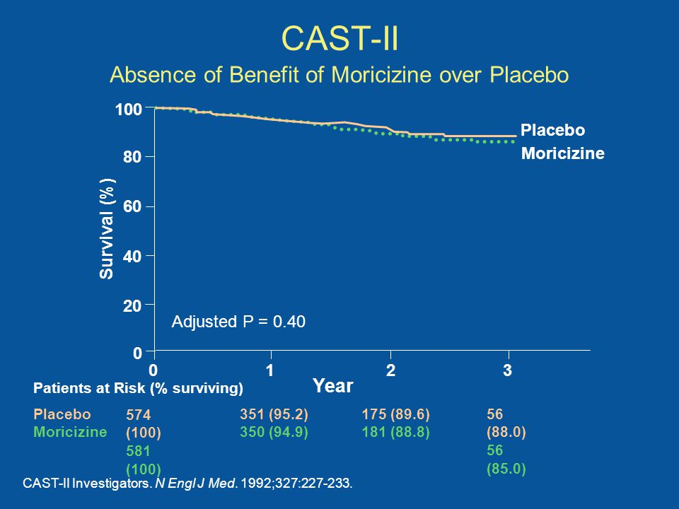 Absence of Benefit of Moricizine over Placebo