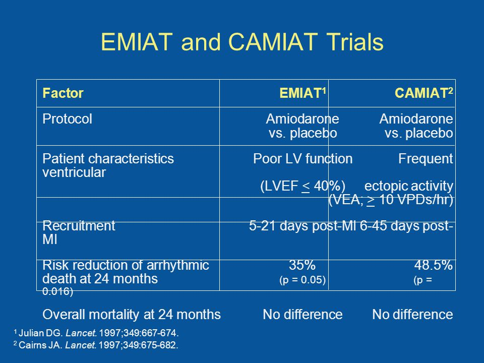 EMIAT and CAMIAT Trials