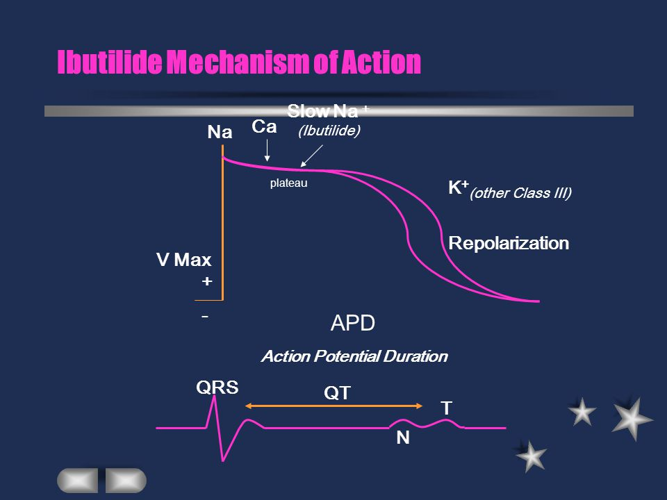 Ibutilide Mechanism of Action