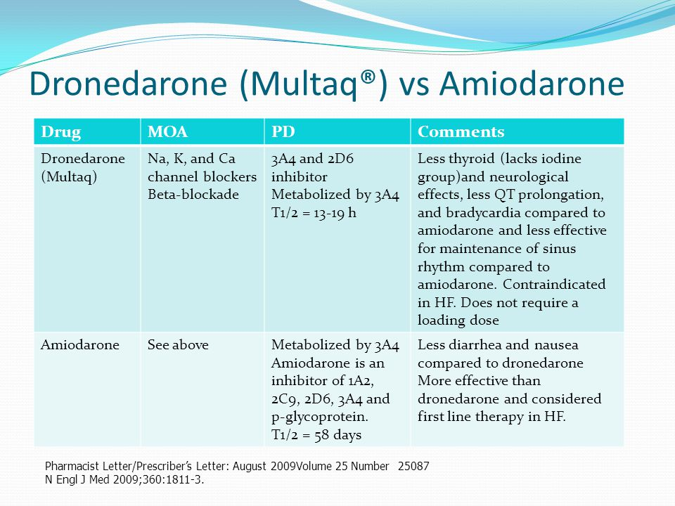 Dronedarone (Multaq®) vs Amiodarone