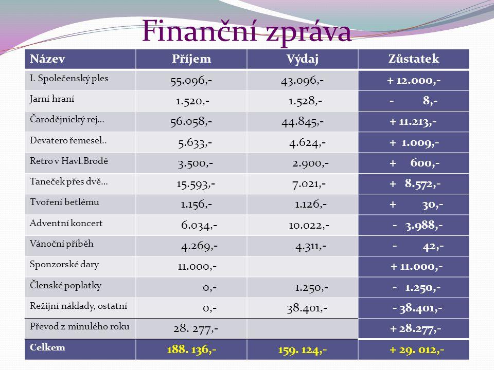 Finanční zpráva Název Příjem Výdaj Zůstatek 55.096,- 43.096,-