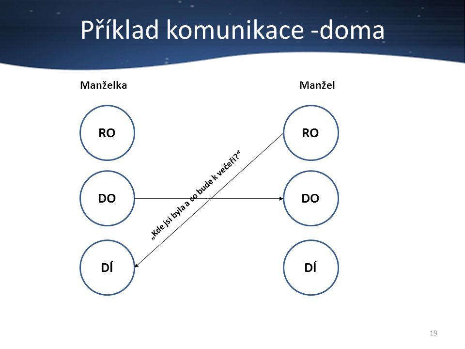 Příklad komunikace -doma