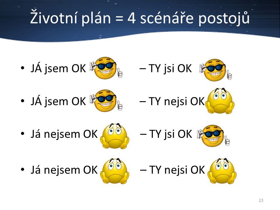 Životní plán = 4 scénáře postojů