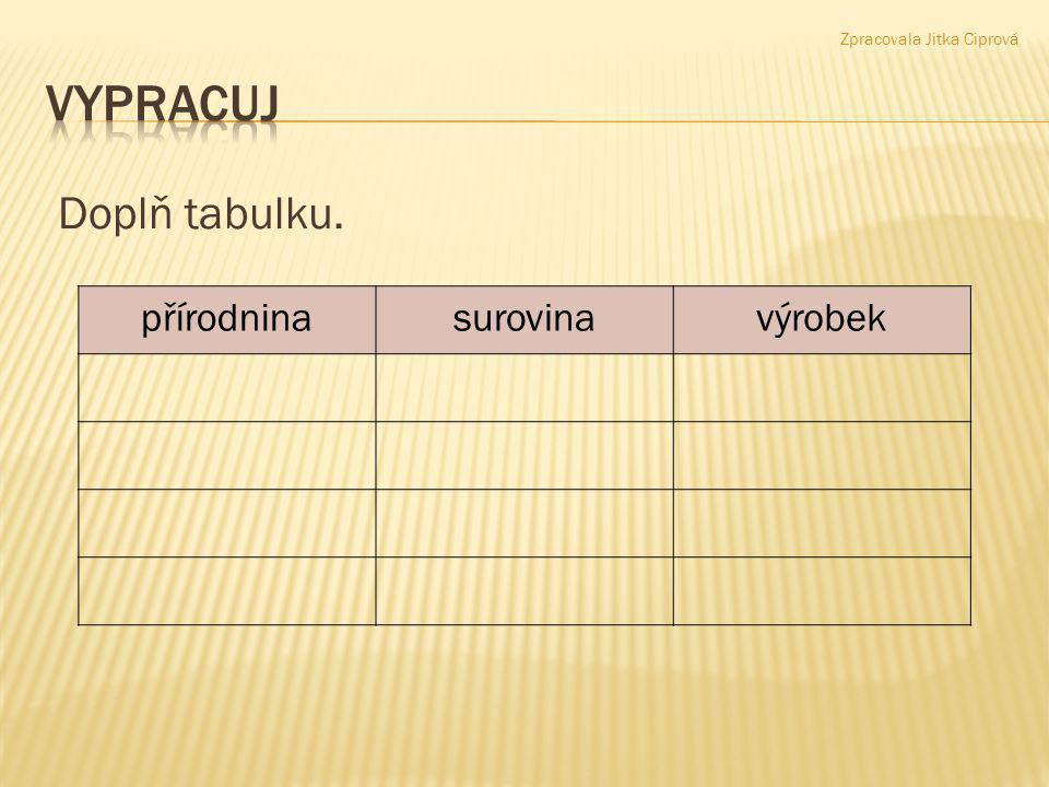 vypracuj Doplň tabulku. přírodnina surovina výrobek