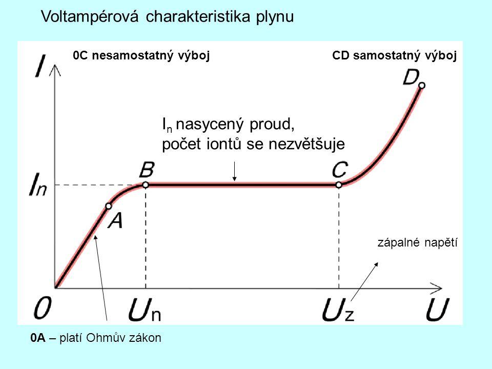 Voltampérová charakteristika plynu