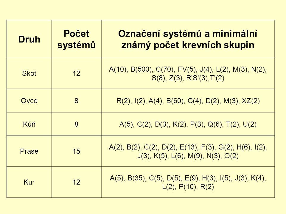 Označení systémů a minimální známý počet krevních skupin