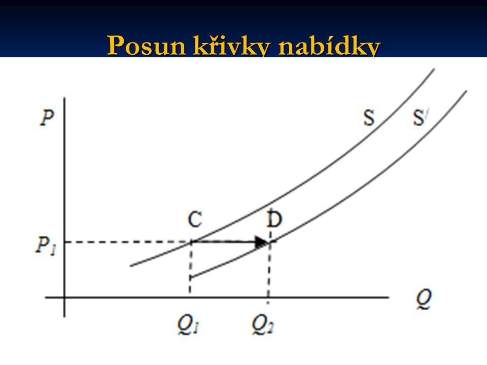 Posun křivky nabídky