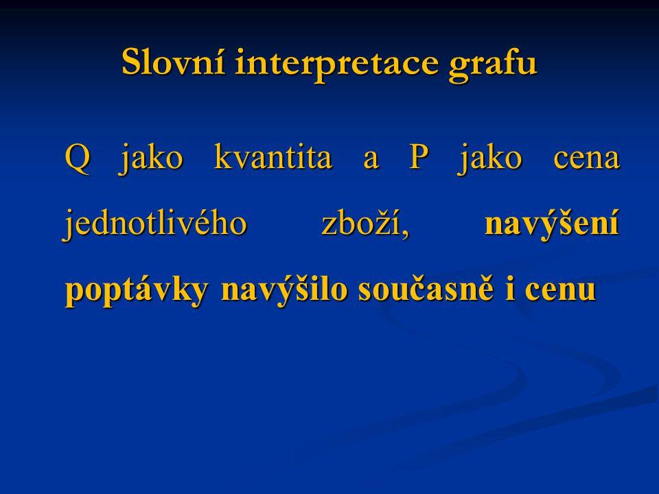 Slovní interpretace grafu