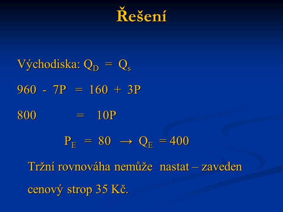 Řešení Východiska: QD = Qs 960 - 7P = 160 + 3P 800 = 10P