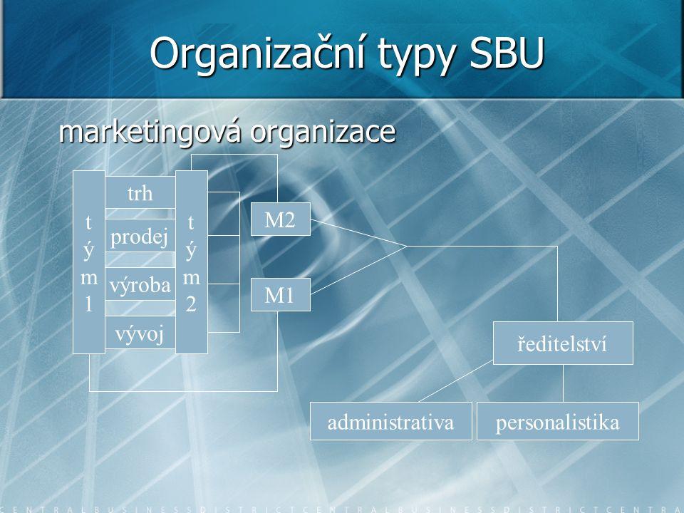 Organizační typy SBU marketingová organizace t ý m 1 t ý m 2 trh M2