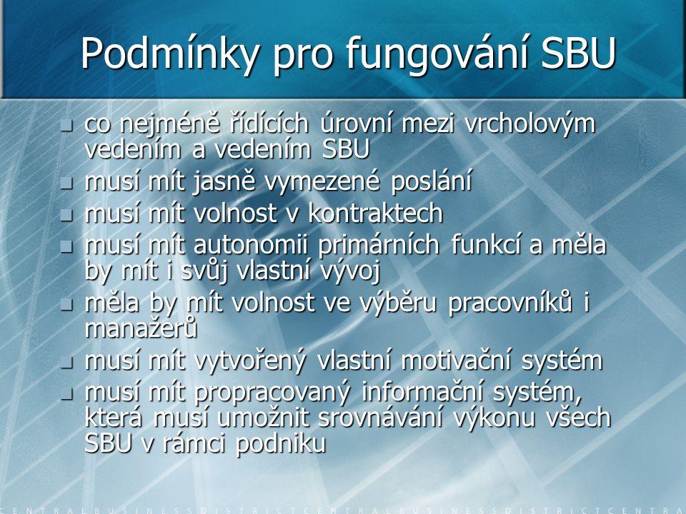 Podmínky pro fungování SBU