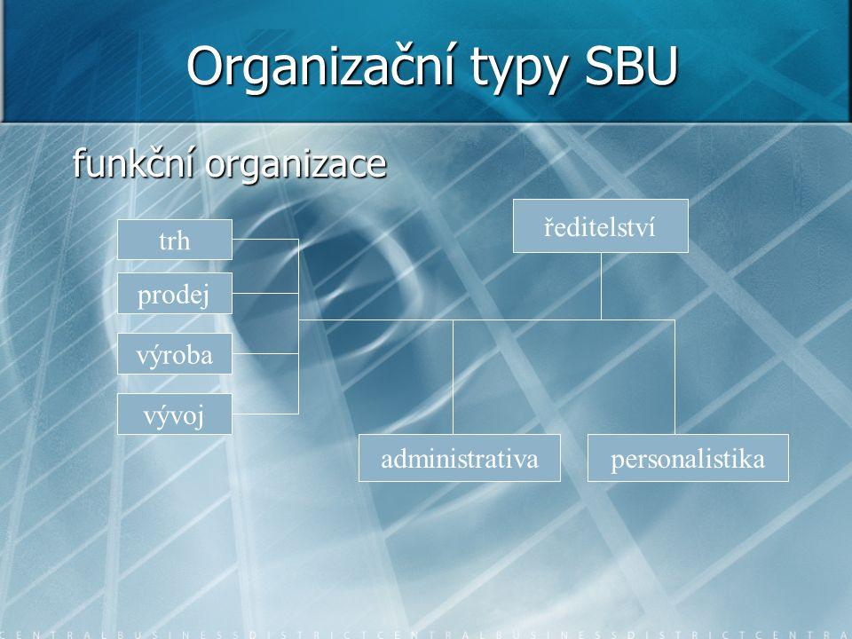 Organizační typy SBU funkční organizace ředitelství trh prodej výroba