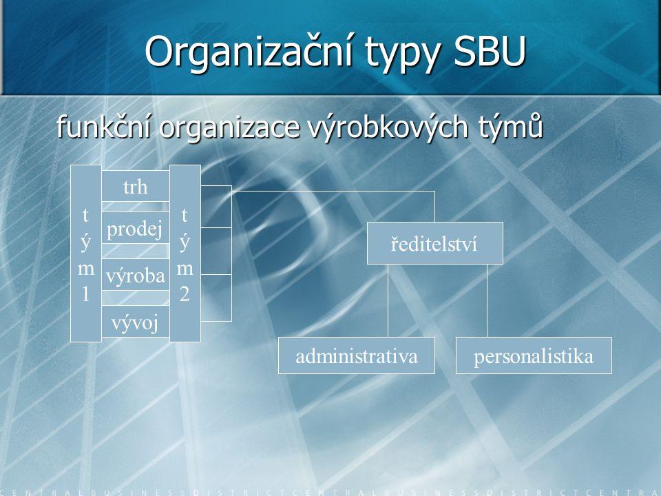 Organizační typy SBU funkční organizace výrobkových týmů t ý m 1 t ý m