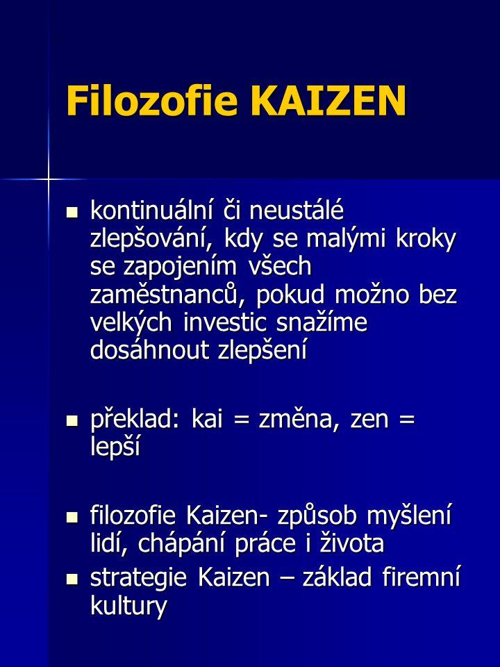 Filozofie KAIZEN