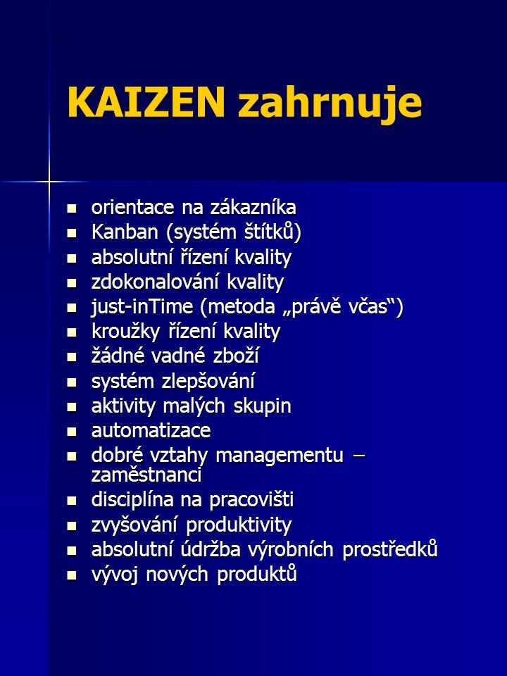 KAIZEN zahrnuje orientace na zákazníka Kanban (systém štítků)