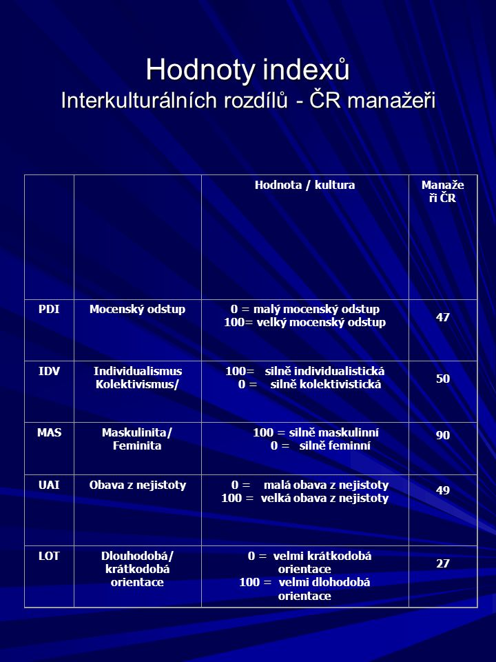 Hodnoty indexů Interkulturálních rozdílů - ČR manažeři