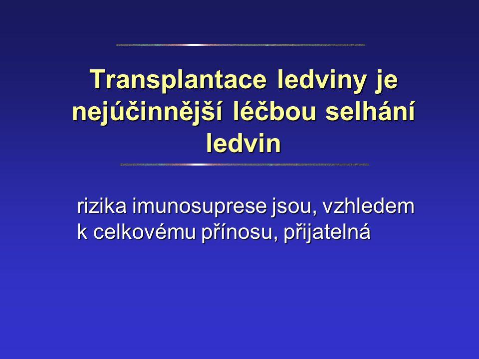 Transplantace ledviny je nejúčinnější léčbou selhání ledvin