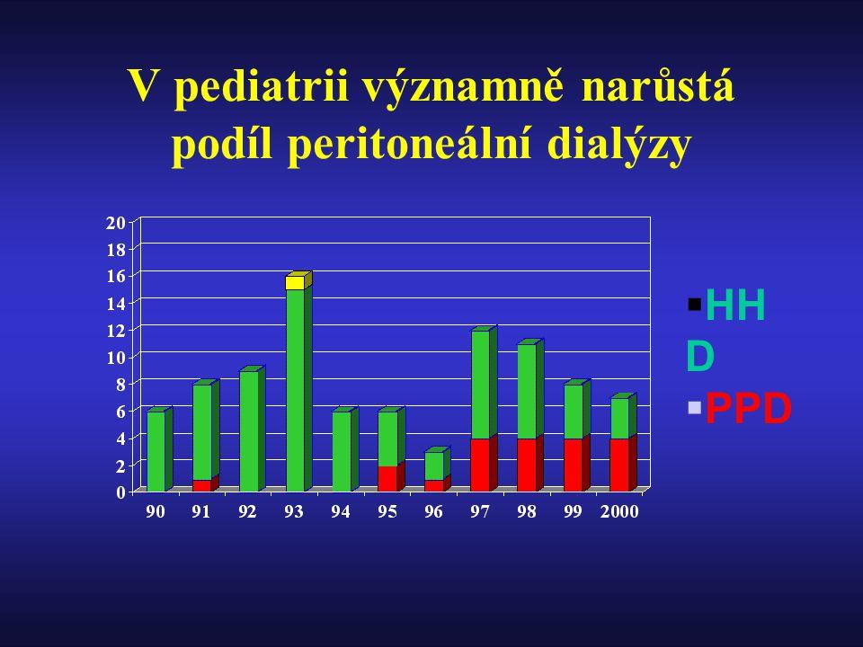 V pediatrii významně narůstá podíl peritoneální dialýzy
