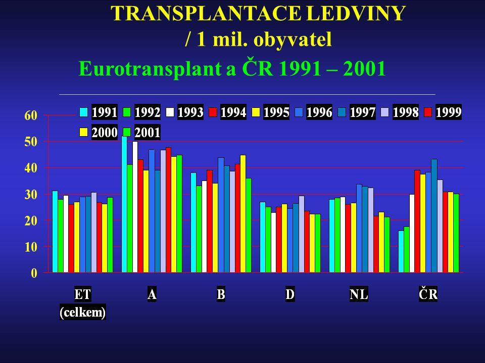TRANSPLANTACE LEDVINY / 1 mil. obyvatel