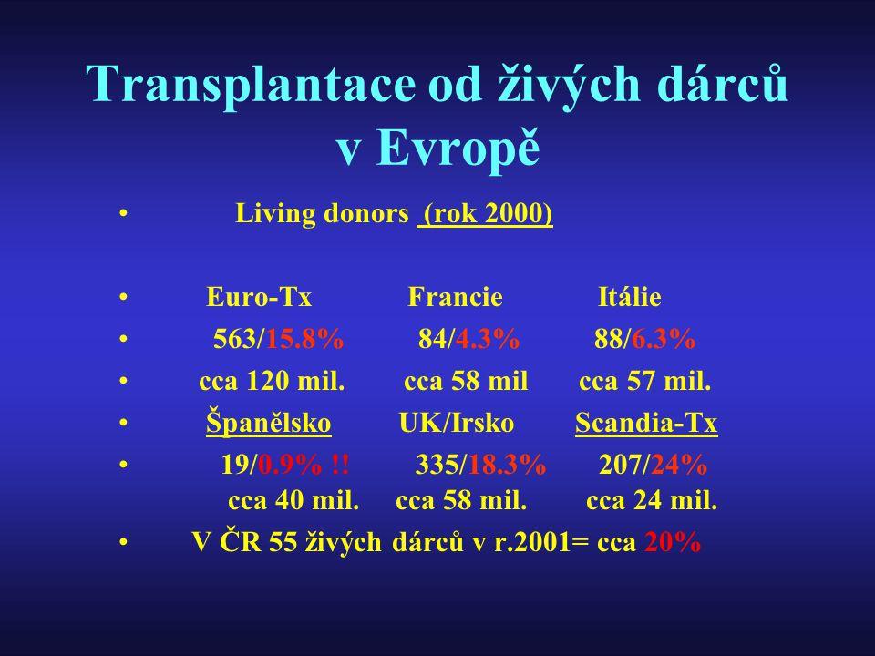 Transplantace od živých dárců v Evropě