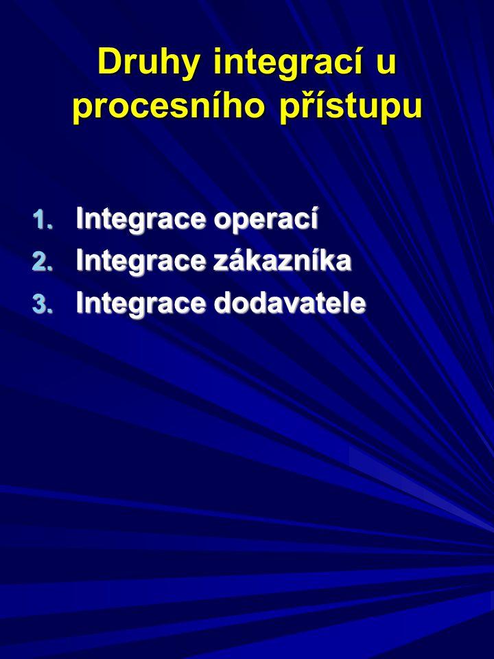 Druhy integrací u procesního přístupu