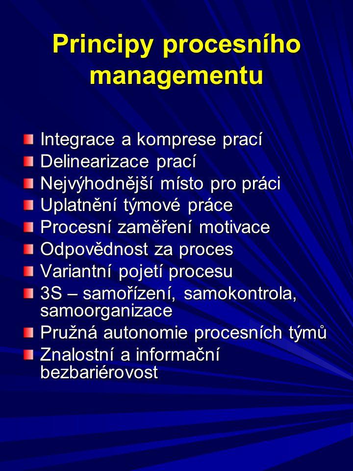 Principy procesního managementu