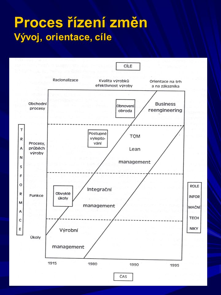 Proces řízení změn Vývoj, orientace, cíle