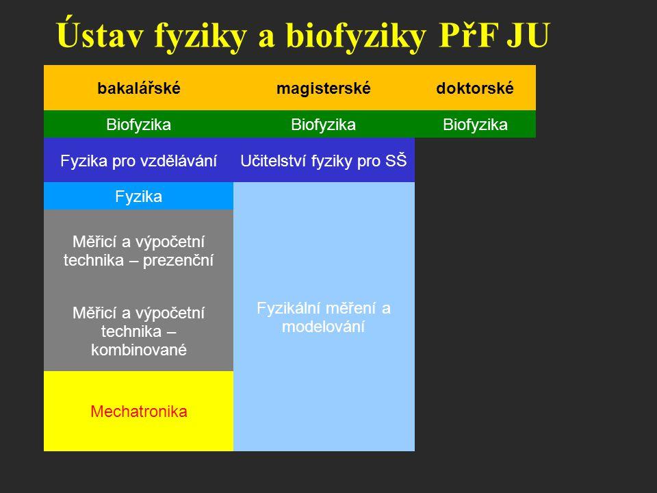 Ústav fyziky a biofyziky PřF JU