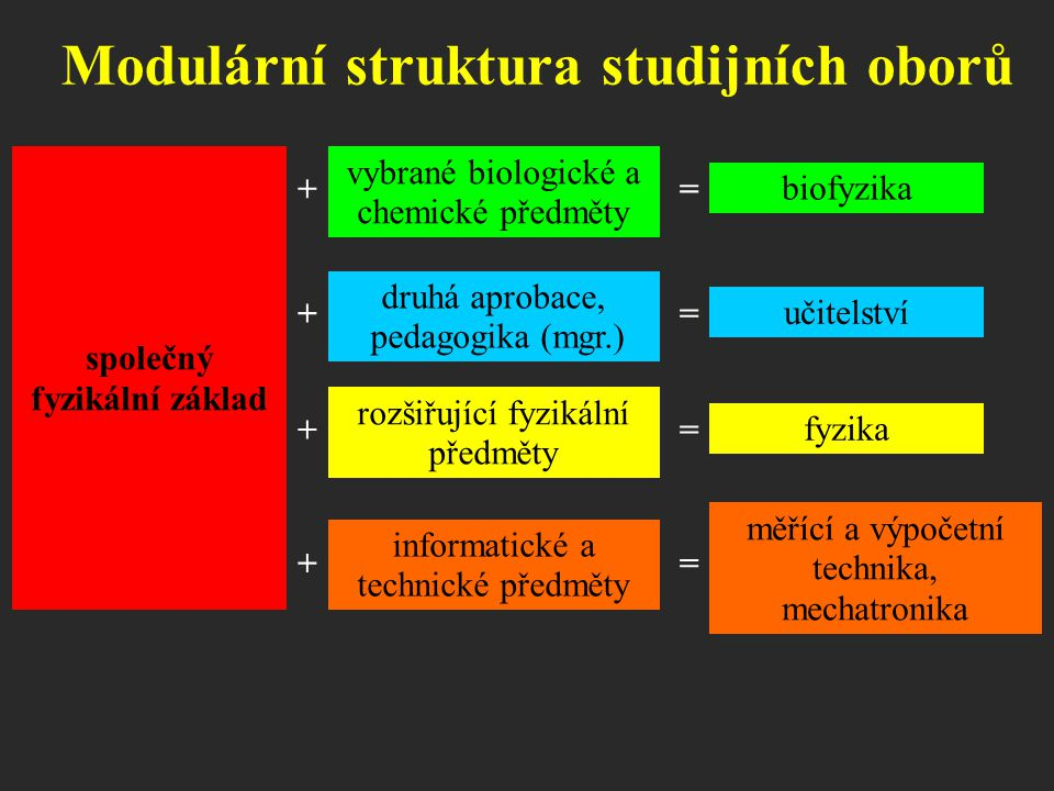 Modulární struktura studijních oborů společný fyzikální základ