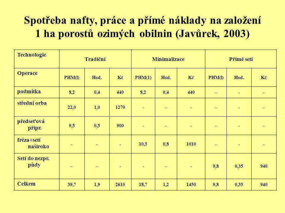 Spotřeba nafty, práce a přímé náklady na založení 1 ha porostů ozimých obilnin (Javůrek, 2003)
