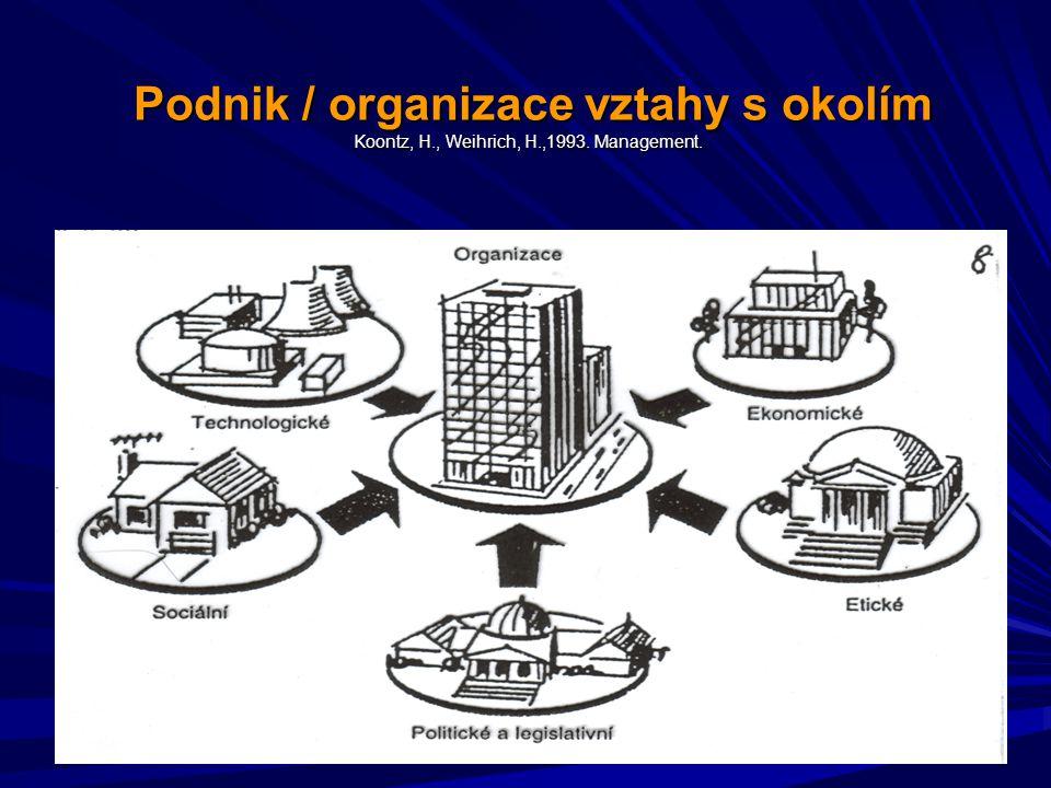 Podnik / organizace vztahy s okolím Koontz, H. , Weihrich, H. ,1993