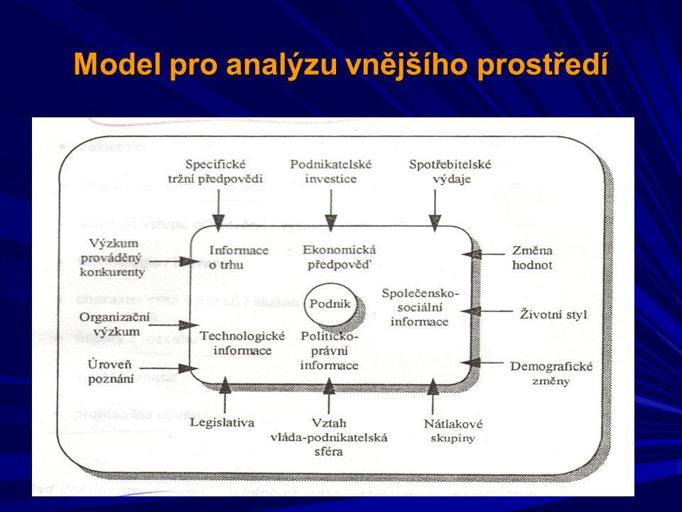Model pro analýzu vnějšího prostředí