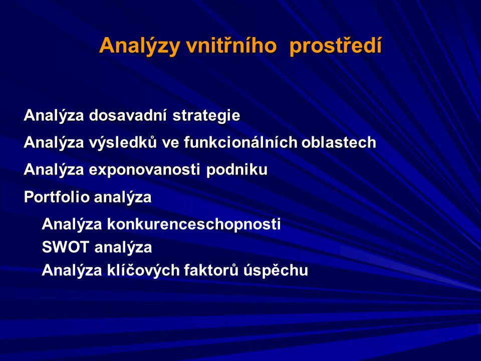 Analýzy vnitřního prostředí