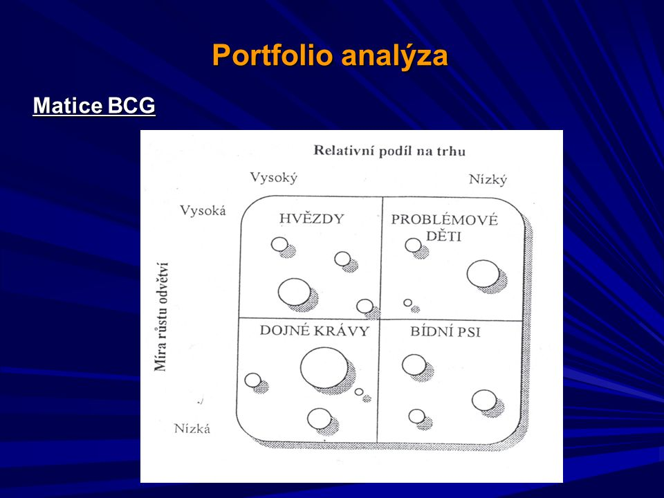 Portfolio analýza Matice BCG