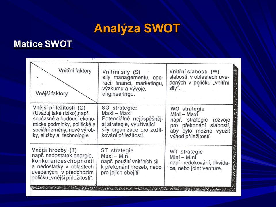 Analýza SWOT Matice SWOT