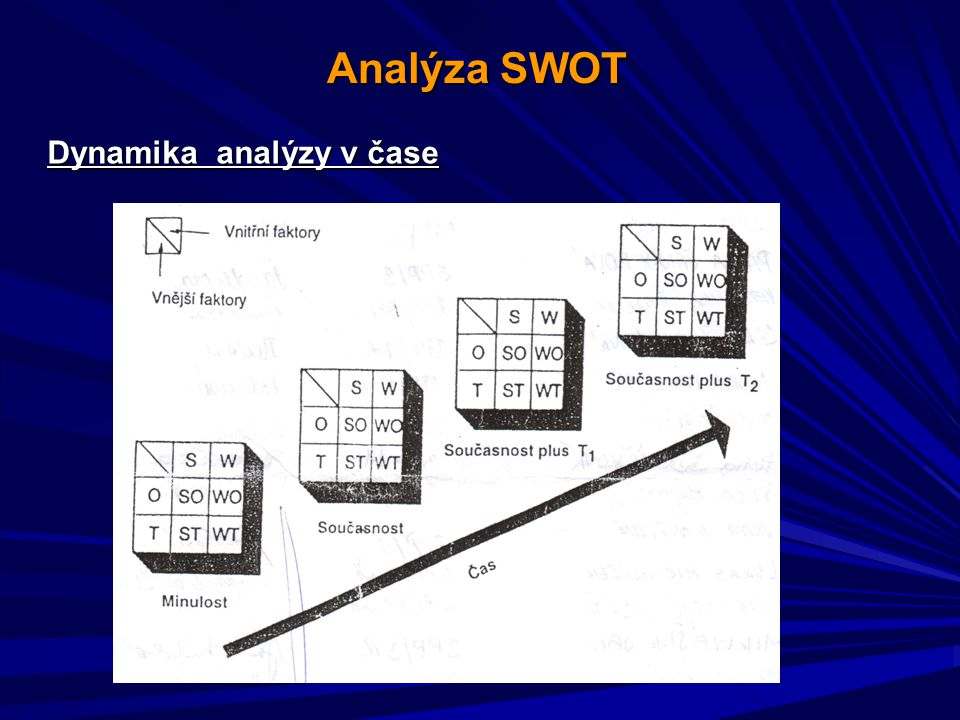Analýza SWOT Dynamika analýzy v čase