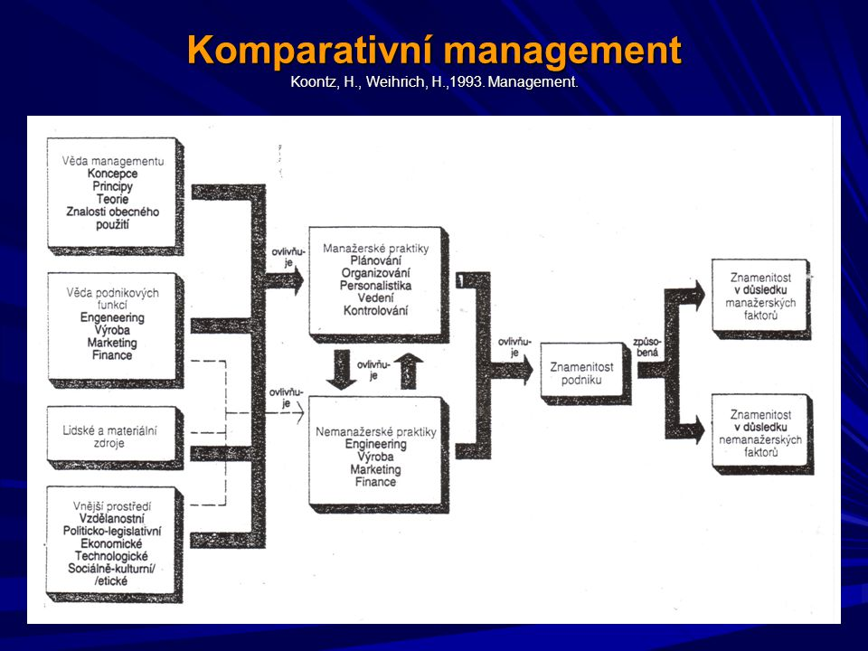 Komparativní management Koontz, H., Weihrich, H.,1993. Management.