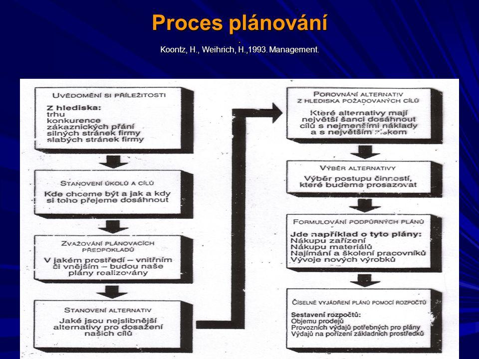 Proces plánování . Koontz, H., Weihrich, H.,1993. Management.