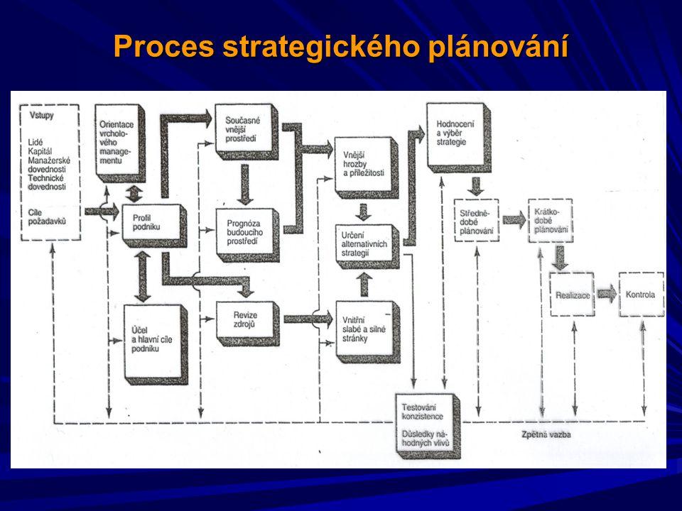 Proces strategického plánování