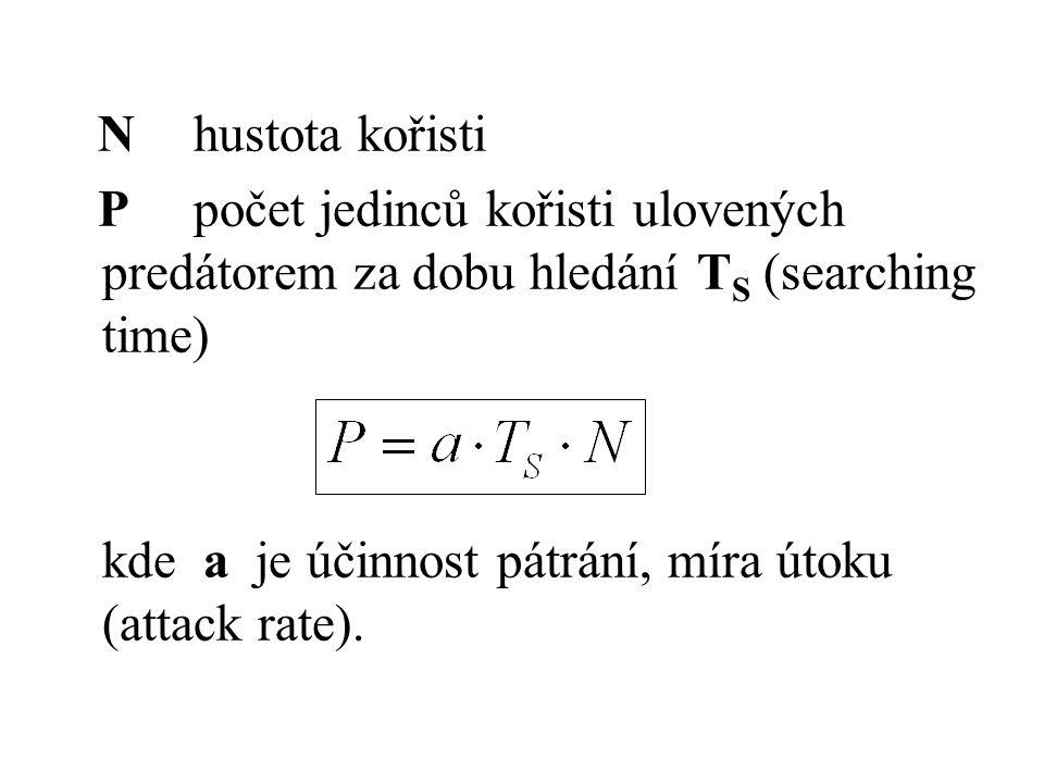 N hustota kořisti P počet jedinců kořisti ulovených predátorem za dobu hledání TS (searching time)