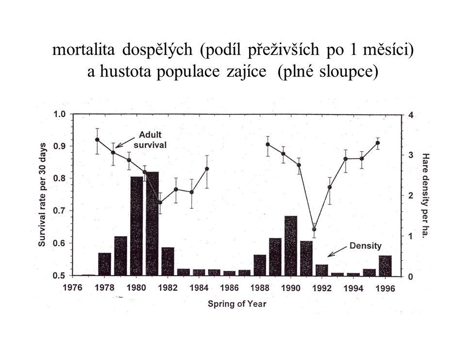 mortalita dospělých (podíl přeživších po 1 měsíci) a hustota populace zajíce (plné sloupce)