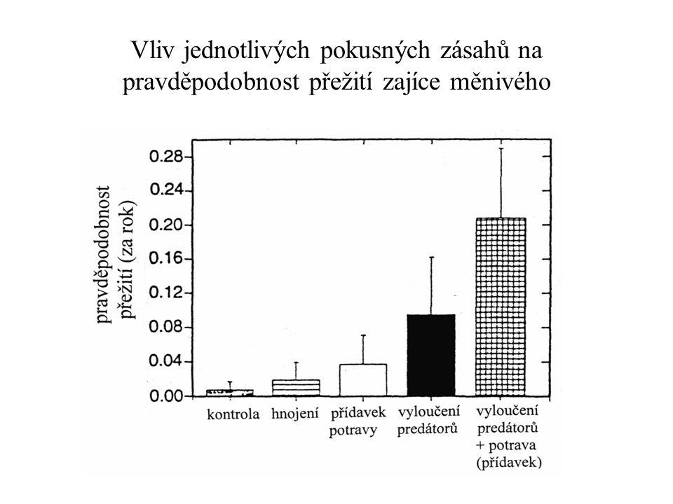Vliv jednotlivých pokusných zásahů na pravděpodobnost přežití zajíce měnivého