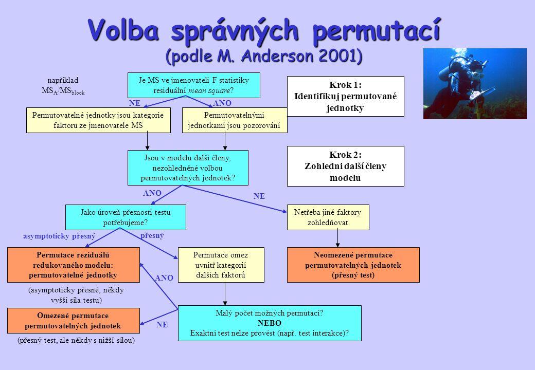 Volba správných permutací (podle M. Anderson 2001)