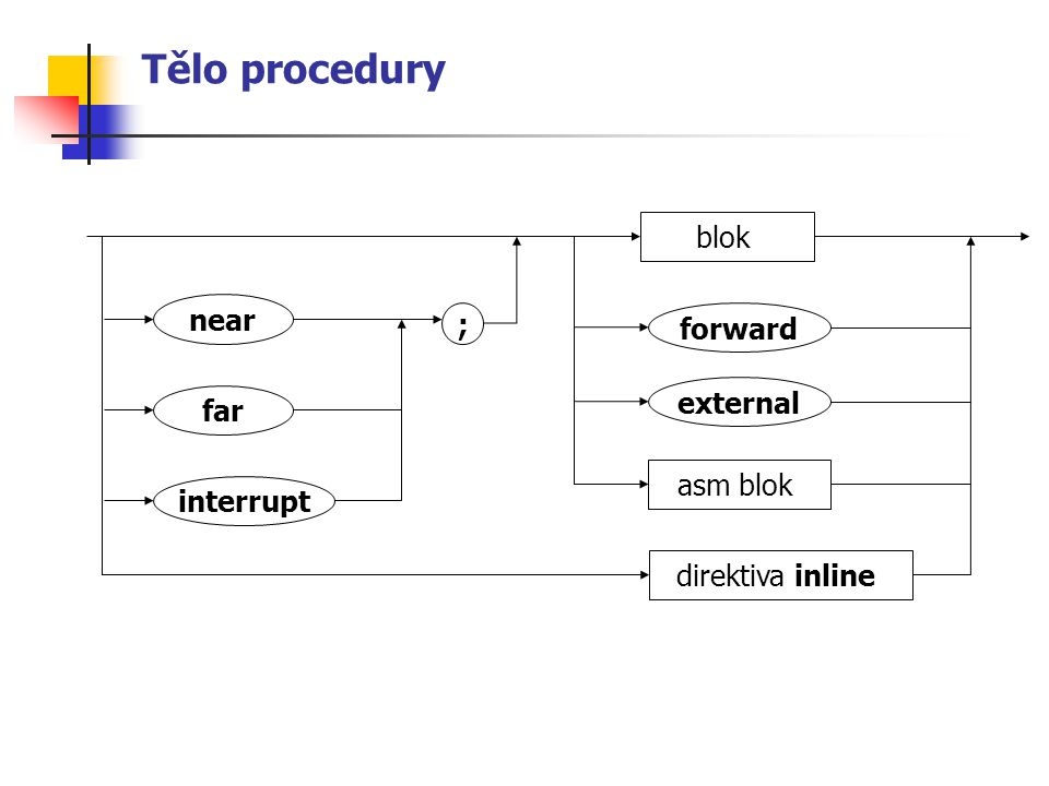 Tělo procedury blok near ; forward external far asm blok interrupt