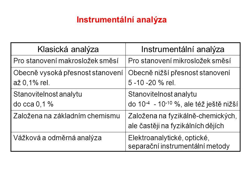 Instrumentální analýza