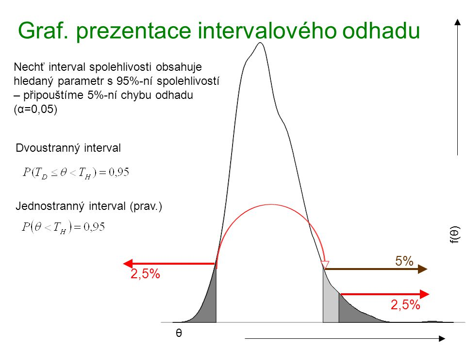 Graf. prezentace intervalového odhadu